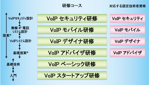 VoIP認定教育プログラム